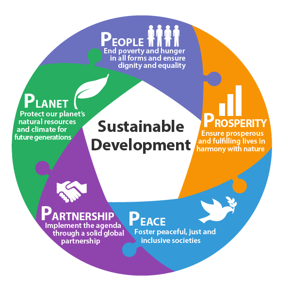 The Five Elements of the SDGs